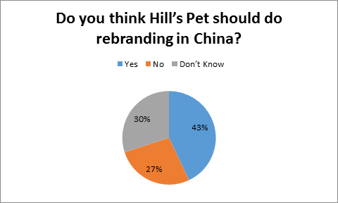Pet Industry Situation in China Research Paper