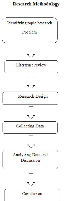 Research Methodology Example