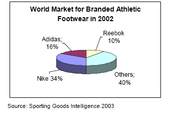Adidas and Reebok Marketing Strategy Research Report