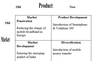 Vodafone International Marketing Strategy Research Paper