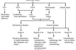 Cervical Cancer Causes, Symptoms, Diagnosis, Staging & Treatment