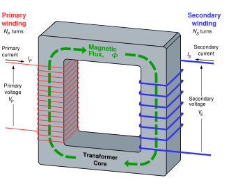 The Three Phase Transformer System