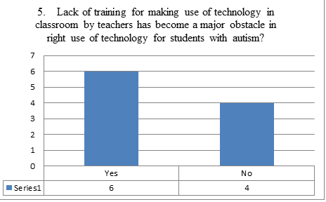 Use of Technology for Autism Students