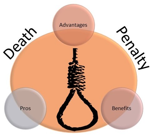Death Penalty or Capital Punishment Advantages and Benefits Essay