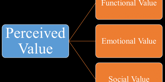 What is Perceived Value   Measurement of Perceived Value