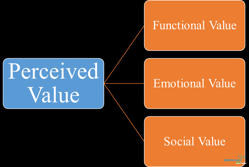 What is Perceived Value