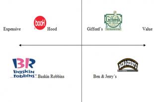 Giffords Ice Cream Marketing Strategies