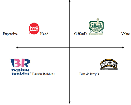 Giffords Marketing Strategies