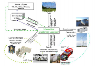 Green Electronics Market in Saudi Arabia Case