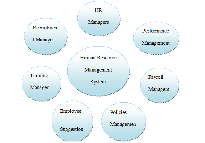 Human Resource Management Introduction Report