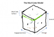The Mud Cube Model Business Applications