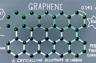 Advantages and Disadvantages of Graphene
