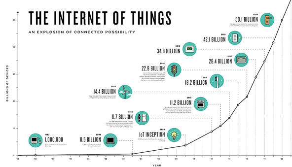 Internet of Things in Healthcare Research Paper