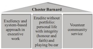 Chester Barnards Theory of Organization