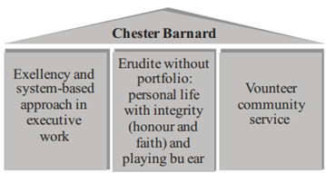 Chester Barnards Theory of Organization