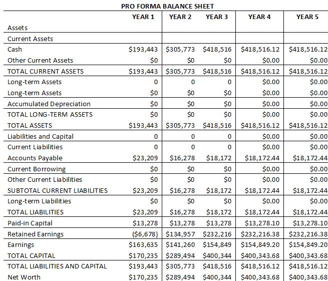 Campbell and Alsaffar LLC Company Report