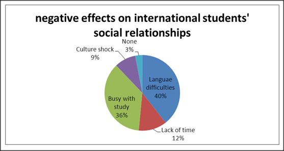 Adjustment of International Students Social Relationships in Australia