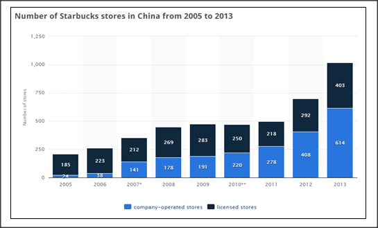 Starbuck International Marketing Strategy in UK and China