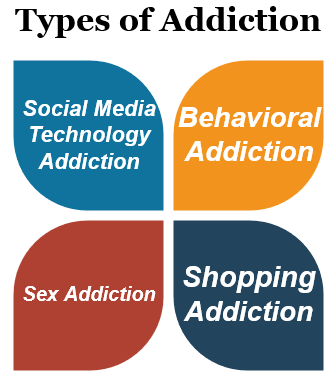Types of Addiction in America