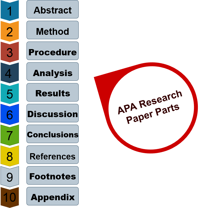 What Are The Parts Of Research Paper