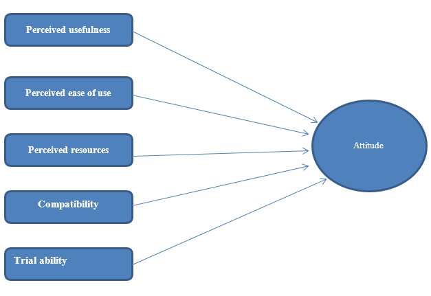 An Analysis of Factors Influencing Adoption of Broadband Services A Case Study of South Wales