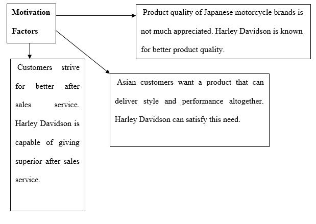 Factors of Harley Davidson's Global Economy