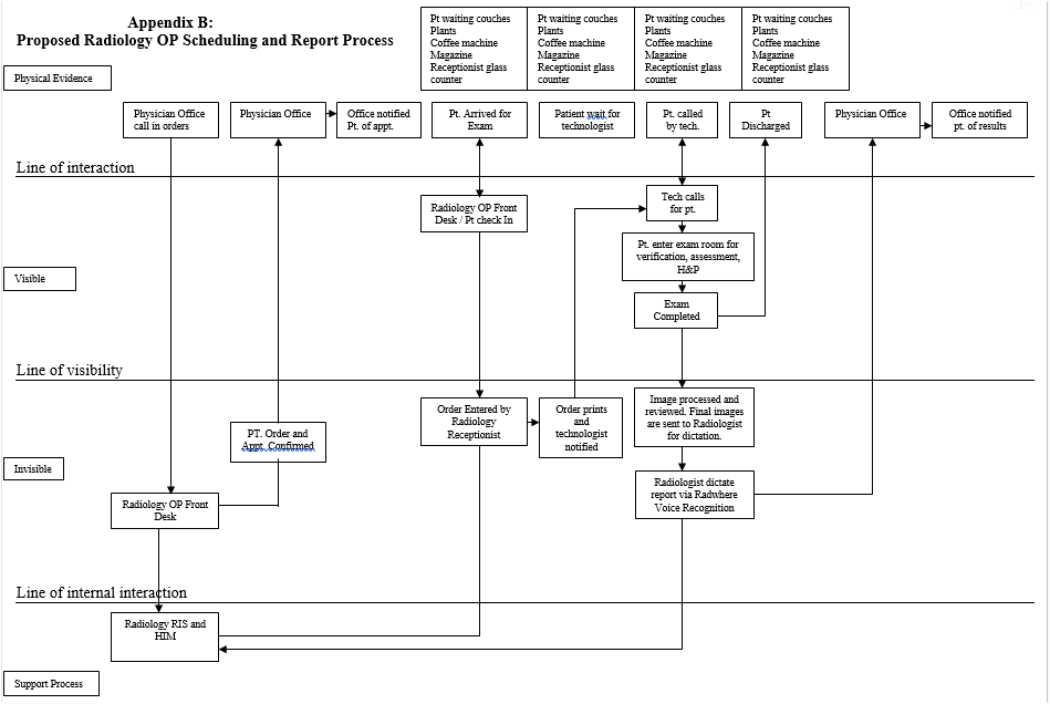 Proposed Service Blueprint of Hospital Radiology Department