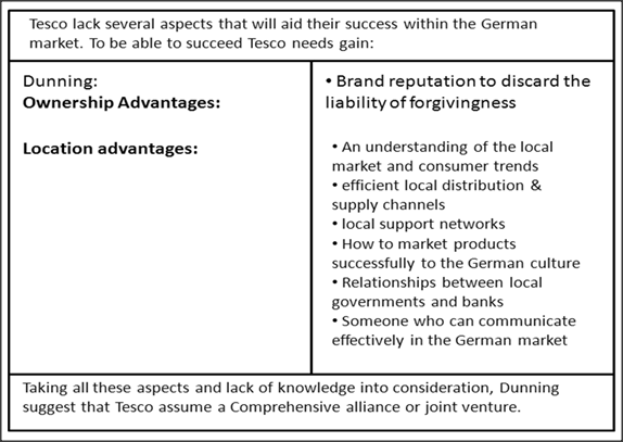 Tesco PLC Expansion into Germany Using International Market Servicing Strategy