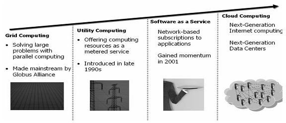 Smartphones and Personal Cloud Computing Security Awareness