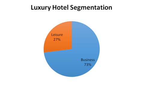 The Impact of Information Technology Systems on Hotels Research Paper