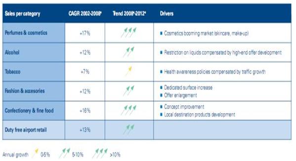 Consumer Behavior and Marketing Strategies of Duty Free Markets