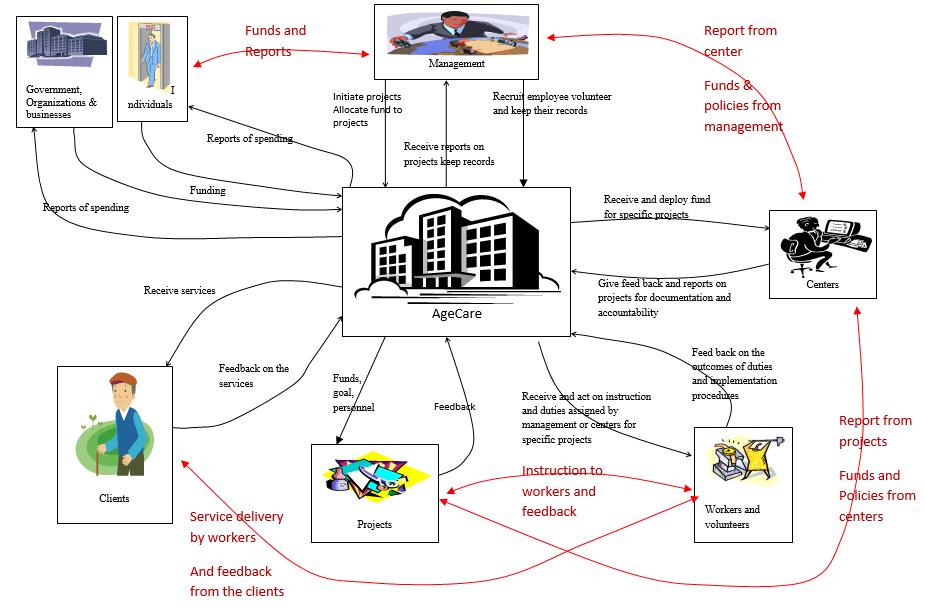 AgeCare Case Study Analysis
