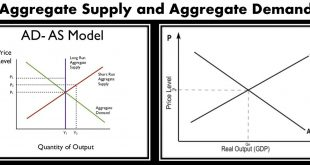 What is Aggregate Supply and Aggregate Demand