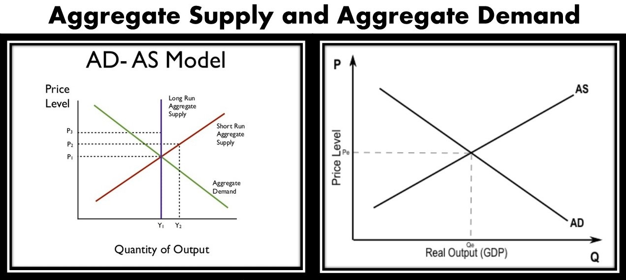 Aggregate Supply and Demand Explained