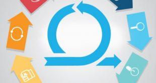 Agile Methodologies Software Development