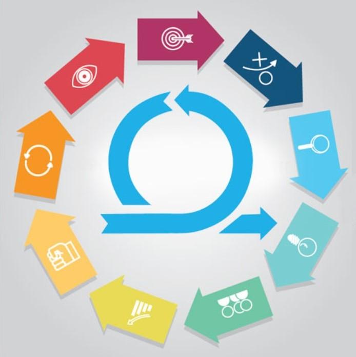 Agile Development Model Advantages and Disadvantages