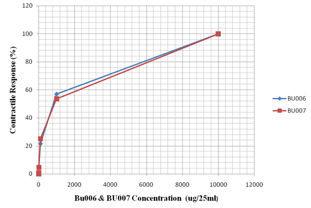 Evaluate the Differences in the Potency of BU007 and BU006