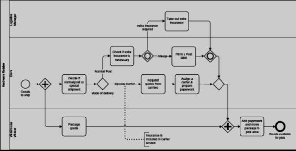 Strategic Management Example