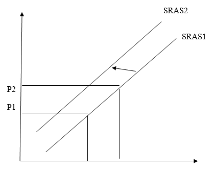 Variables That Move Short Run and Long Run Aggregate Supply Curve