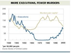 Life Imprisonment Versus Capital Punishment