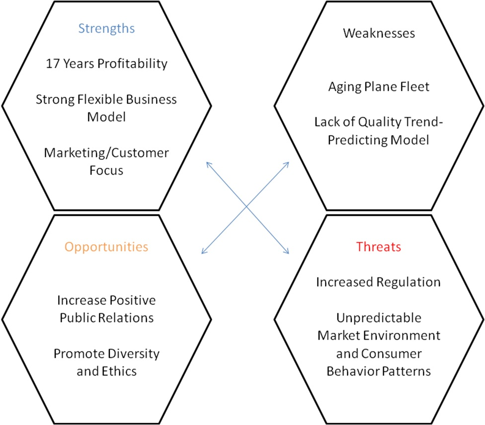 The SWOT Analysis Model for Southwest