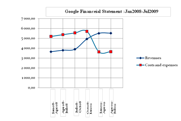 Strategic Business Analysis Assignment: Google Inc.