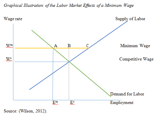 Pros and Cons of Minimum Wages