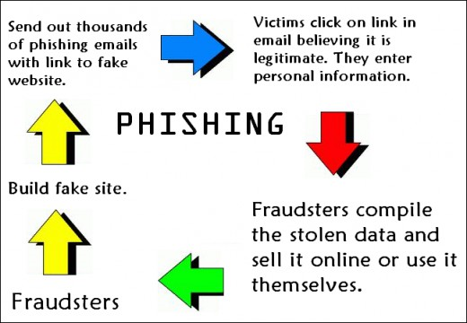 What is Online Security?
