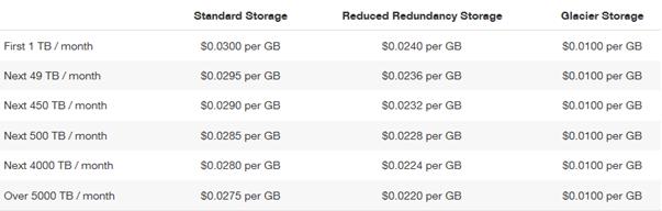 AWS prices per GB