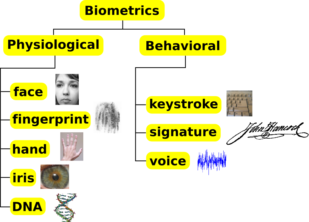Types of Biometrics