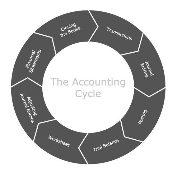 What is Accounting Process Cycle?