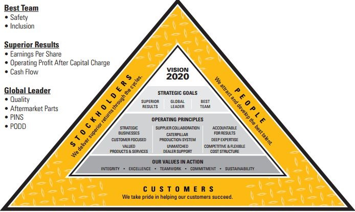 Caterpillar Corporation Strategic Audit Case Analysis