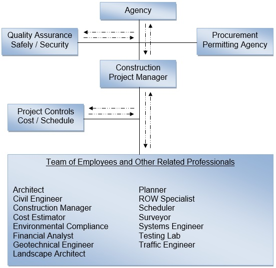 Construction Project Management Dissertation Example