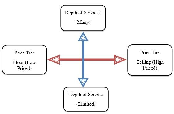 CSI Seattle Construction Industry Analysis